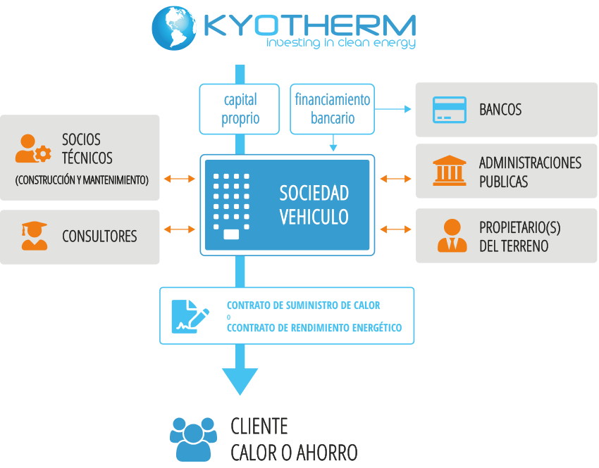 Kyotherm typical deal structure, as equity investor in biomass and geothermal energy