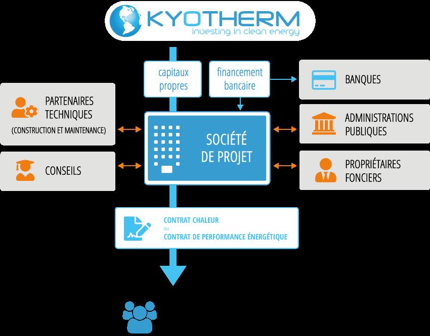 Schéma de principe d'une intervention de Kyotherm de financement de l'efficacité énergétique