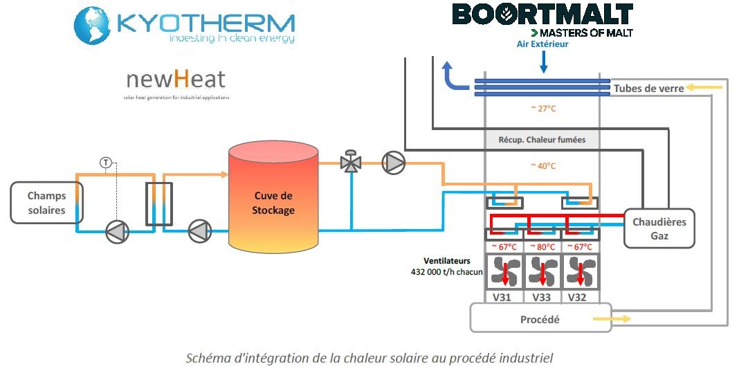 Schéma d'intégration de la chaleur solaire au procédé industriel