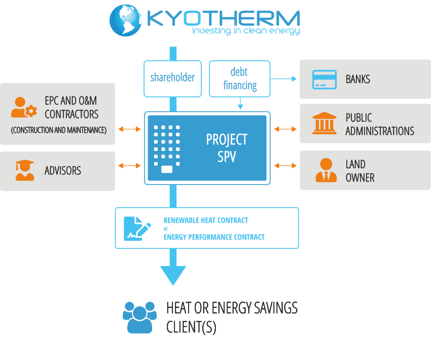 Financing renewable energy efficiency : Kyotherm typical deal structure, as equity investor in biomass and geothermal energy